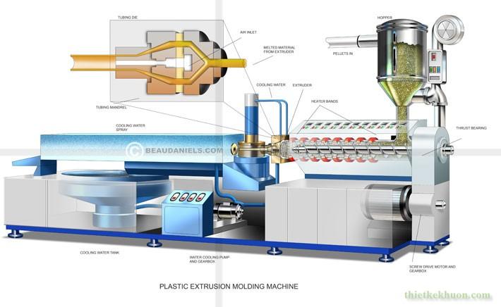  Những điều cơ bản về kỹ thuật đùn nhựa