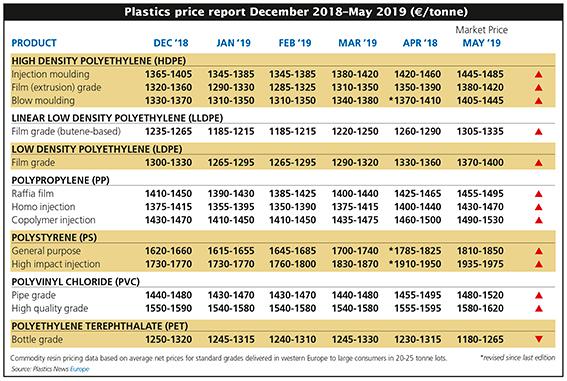 giá hạt nhựa